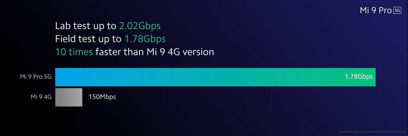 Mi 9 Pro 5g vs 4g sebesség