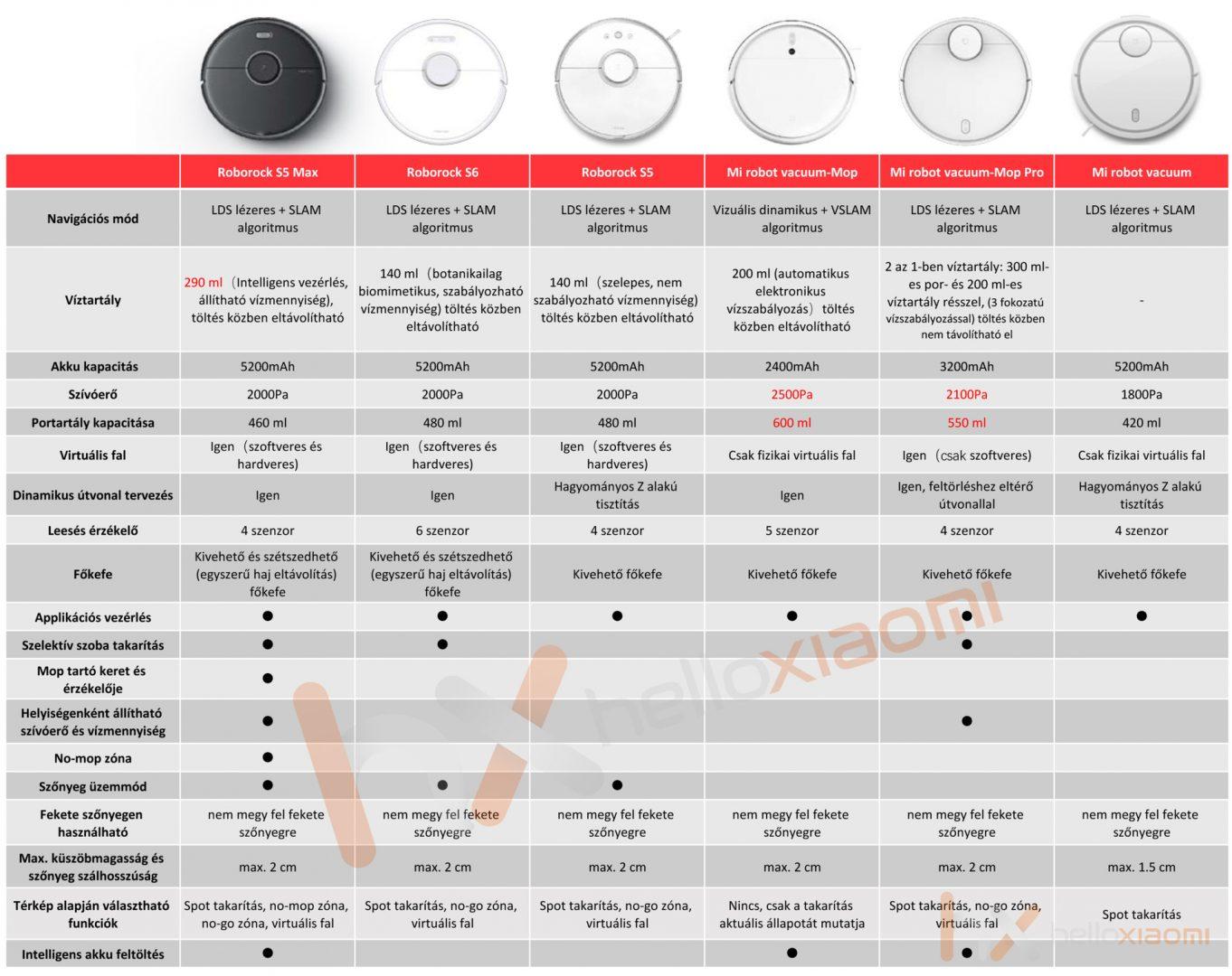 Xiaomi robotporszívók összehasonlító táblázata