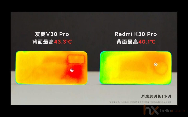 Redmi K30 Pro vs. V30 Pro hőleadás