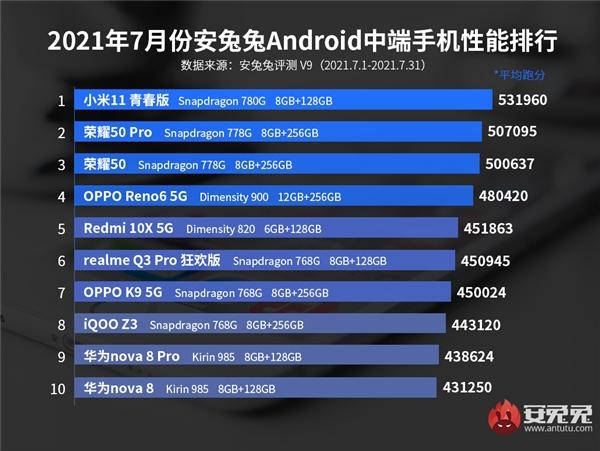 AnTuTu Xiaomi Mi 11 Lite